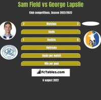 Sam Field vs George Lapslie h2h player stats