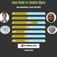 Sam Field vs Cedric Kipre h2h player stats