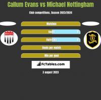 Callum Evans vs Michael Nottingham h2h player stats