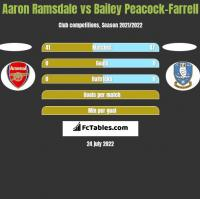 Aaron Ramsdale vs Bailey Peacock-Farrell h2h player stats