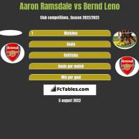 Aaron Ramsdale vs Bernd Leno h2h player stats