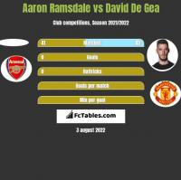 Aaron Ramsdale vs David De Gea h2h player stats