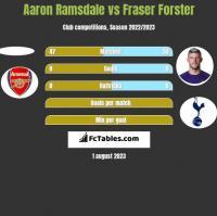 Aaron Ramsdale vs Fraser Forster h2h player stats
