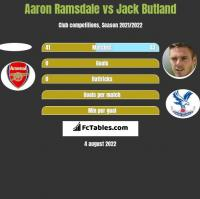 Aaron Ramsdale vs Jack Butland h2h player stats