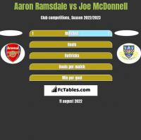 Aaron Ramsdale vs Joe McDonnell h2h player stats