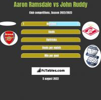 Aaron Ramsdale vs John Ruddy h2h player stats