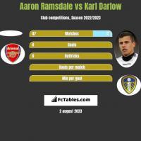 Aaron Ramsdale vs Karl Darlow h2h player stats