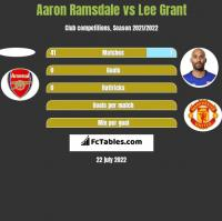 Aaron Ramsdale vs Lee Grant h2h player stats