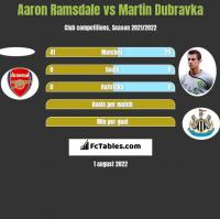 Aaron Ramsdale vs Martin Dubravka h2h player stats