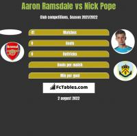 Aaron Ramsdale vs Nick Pope h2h player stats