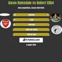Aaron Ramsdale vs Robert Elliot h2h player stats