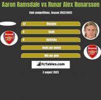 Aaron Ramsdale vs Runar Alex Runarsson h2h player stats