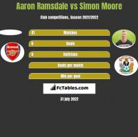 Aaron Ramsdale vs Simon Moore h2h player stats