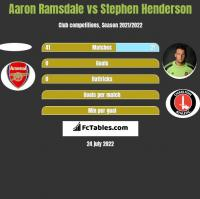 Aaron Ramsdale vs Stephen Henderson h2h player stats