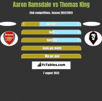 Aaron Ramsdale vs Thomas King h2h player stats