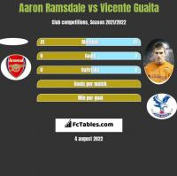 Aaron Ramsdale vs Vicente Guaita h2h player stats