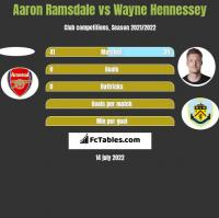 Aaron Ramsdale vs Wayne Hennessey h2h player stats