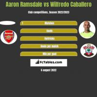 Aaron Ramsdale vs Wilfredo Caballero h2h player stats