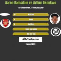 Aaron Ramsdale vs Arthur Okonkwo h2h player stats