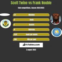 Scott Twine vs Frank Nouble h2h player stats