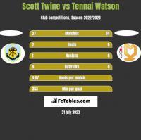 Scott Twine vs Tennai Watson h2h player stats