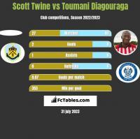 Scott Twine vs Toumani Diagouraga h2h player stats