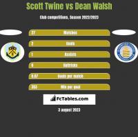 Scott Twine vs Dean Walsh h2h player stats