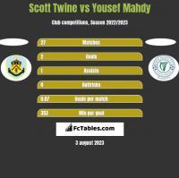 Scott Twine vs Yousef Mahdy h2h player stats
