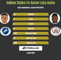Callum Styles vs Aaron Leya Iseka h2h player stats