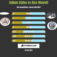 Callum Styles vs Alex Mowatt h2h player stats