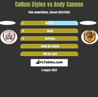 Callum Styles vs Andy Cannon h2h player stats