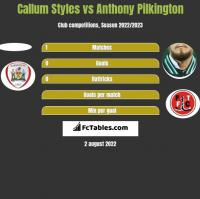 Callum Styles vs Anthony Pilkington h2h player stats