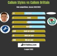 Callum Styles vs Callum Brittain h2h player stats
