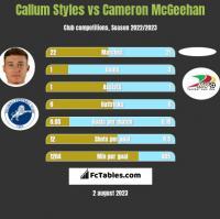 Callum Styles vs Cameron McGeehan h2h player stats