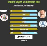 Callum Styles vs Dominic Ball h2h player stats