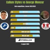 Callum Styles vs George Moncur h2h player stats