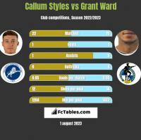 Callum Styles vs Grant Ward h2h player stats