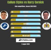 Callum Styles vs Harry Cornick h2h player stats