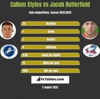 Callum Styles vs Jacob Butterfield h2h player stats