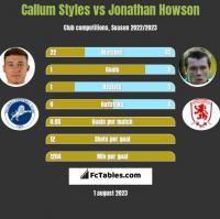 Callum Styles vs Jonathan Howson h2h player stats