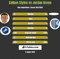Callum Styles vs Jordan Green h2h player stats