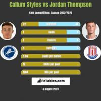 Callum Styles vs Jordan Thompson h2h player stats