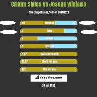 Callum Styles vs Joseph Williams h2h player stats