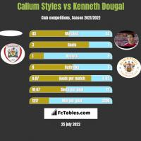 Callum Styles vs Kenneth Dougal h2h player stats