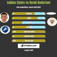 Callum Styles vs Keshi Anderson h2h player stats