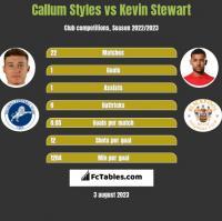 Callum Styles vs Kevin Stewart h2h player stats