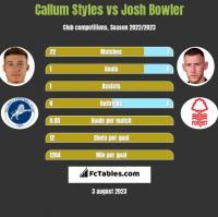 Callum Styles vs Josh Bowler h2h player stats