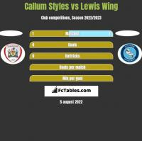 Callum Styles vs Lewis Wing h2h player stats