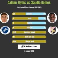 Callum Styles vs Claudio Gomes h2h player stats