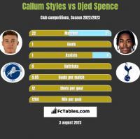 Callum Styles vs Djed Spence h2h player stats